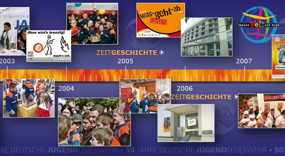 Zeitstrahl der Deutschen Jugendfeuerwehr